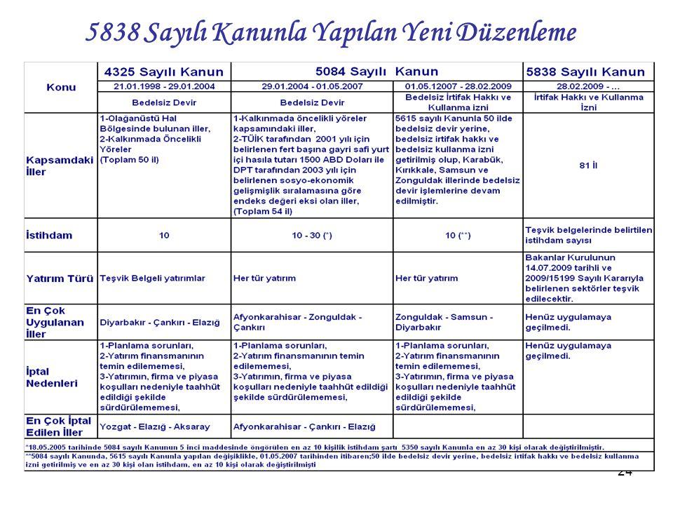 5838 Sayılı Kanunla Yapılan Yeni Düzenleme
