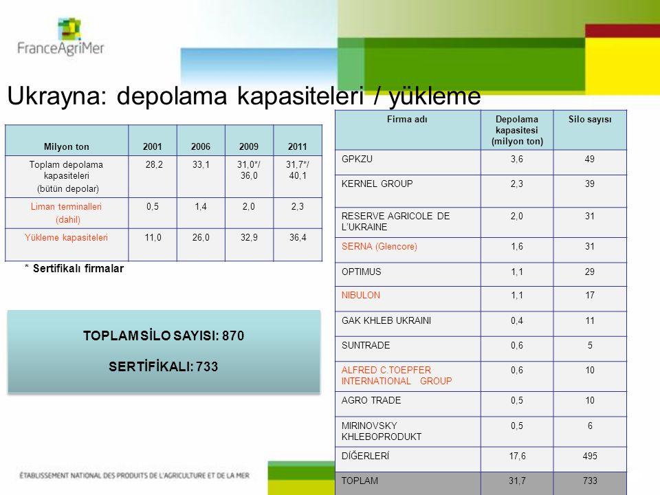 Ukrayna: depolama kapasiteleri / yükleme