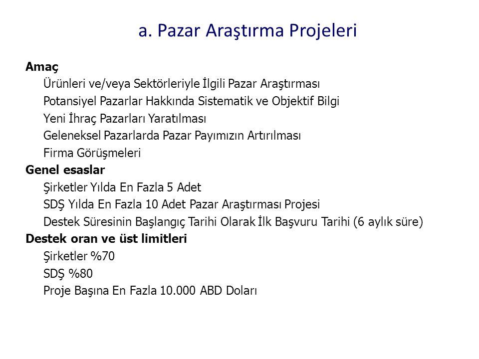 a. Pazar Araştırma Projeleri