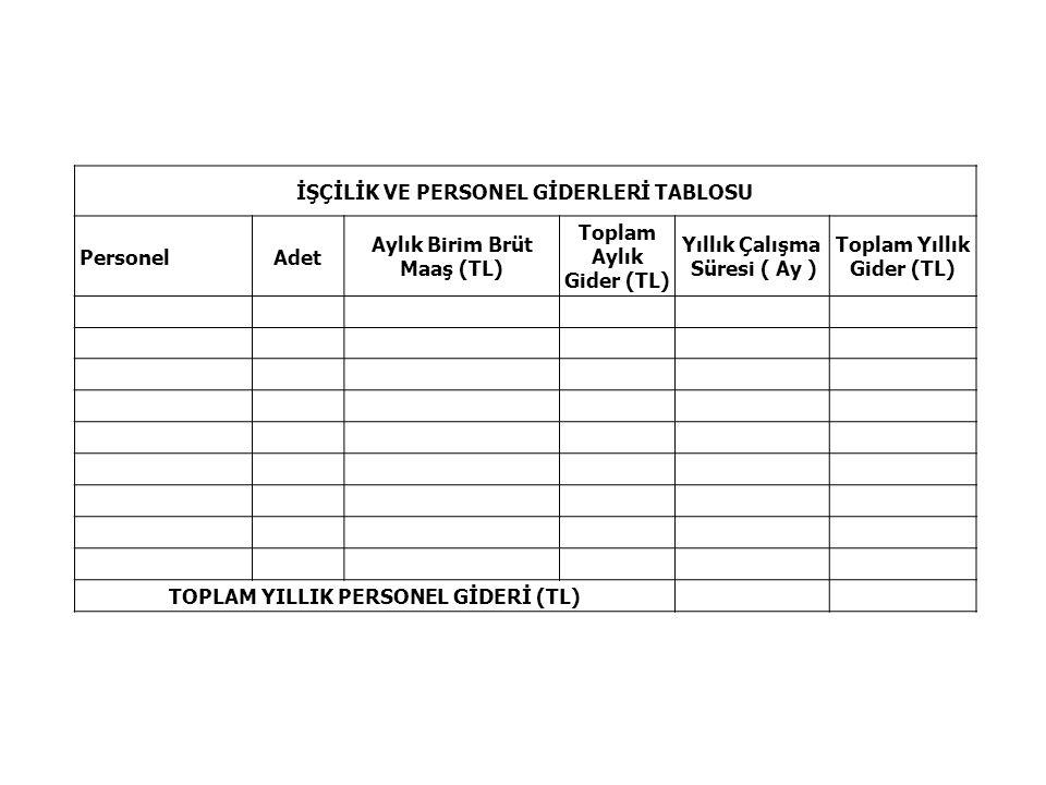 İŞÇİLİK VE PERSONEL GİDERLERİ TABLOSU Personel Adet