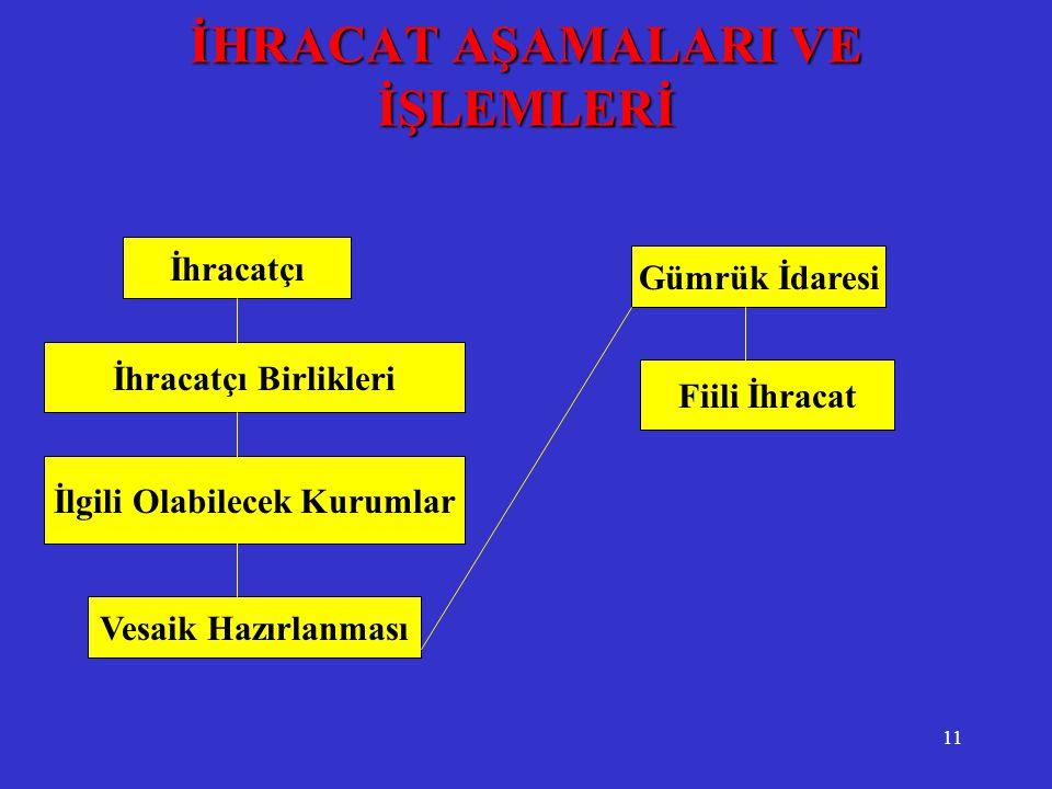 İHRACAT AŞAMALARI VE İŞLEMLERİ