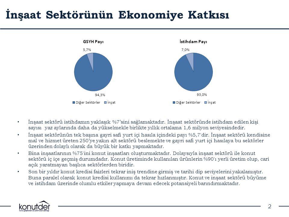 İnşaat Sektörünün Ekonomiye Katkısı
