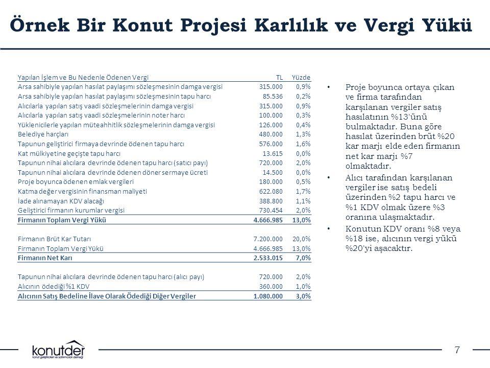 Örnek Bir Konut Projesi Karlılık ve Vergi Yükü