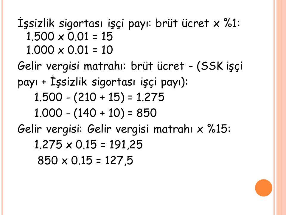 İşsizlik sigortası işçi payı: brüt ücret x %1: 1. 500 x 0. 01 = 15 1