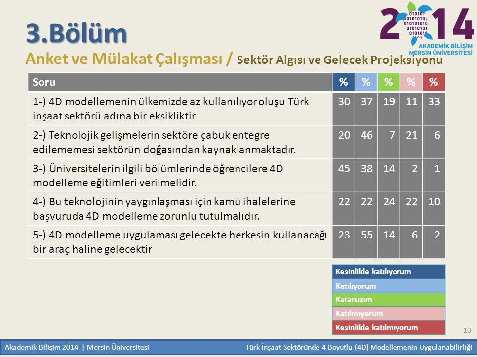 3.Bölüm Anket ve Mülakat Çalışması / Sektör Algısı ve Gelecek Projeksiyonu. Soru. %