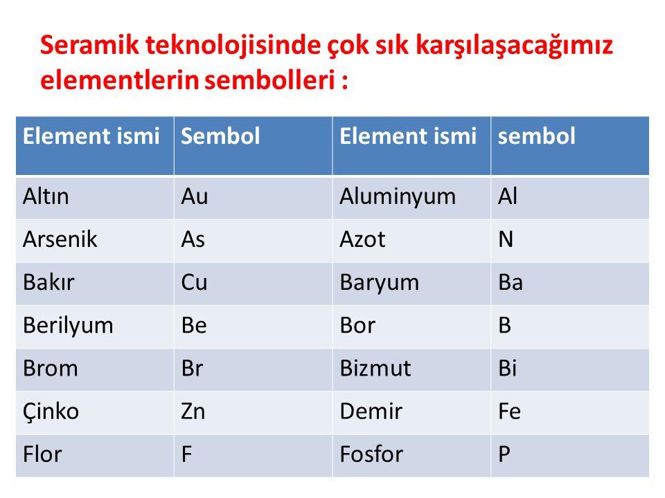 Seramik teknolojisinde çok sık karşılaşacağımız elementlerin sembolleri :