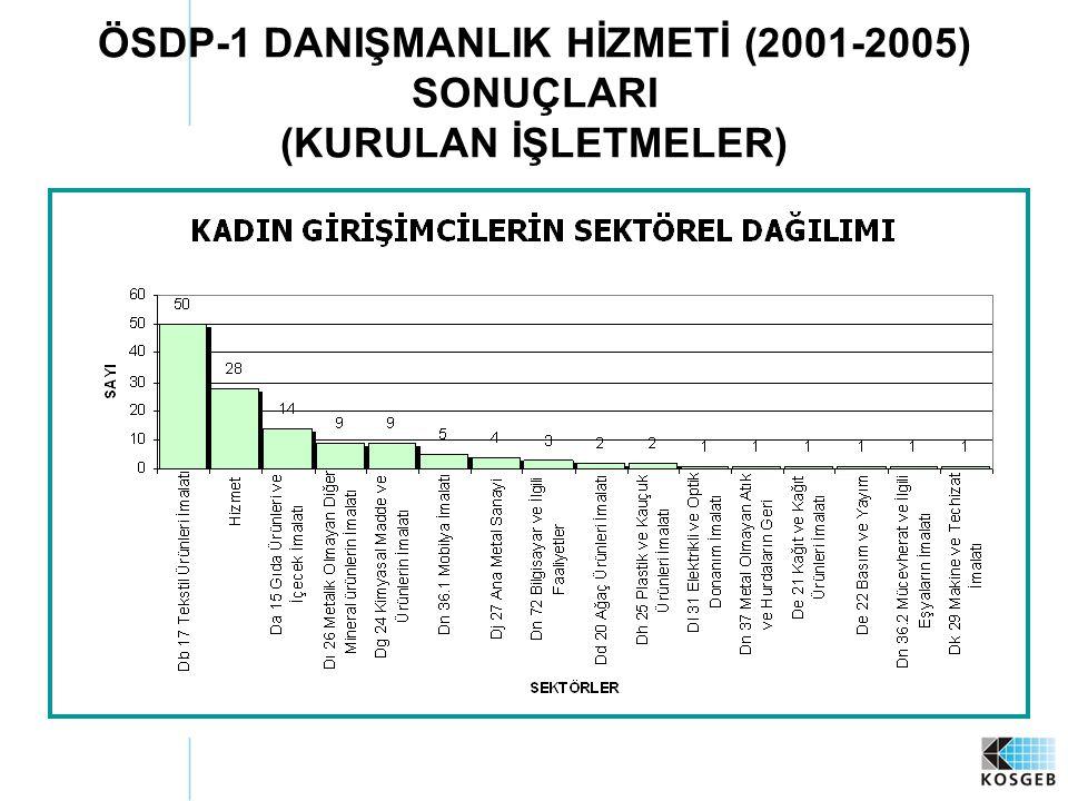 ÖSDP-1 DANIŞMANLIK HİZMETİ (2001-2005) SONUÇLARI (KURULAN İŞLETMELER)