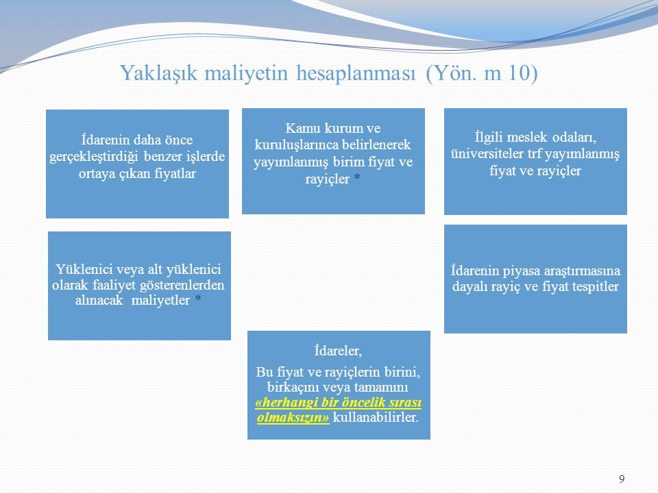 Yaklaşık maliyetin hesaplanması (Yön. m 10)