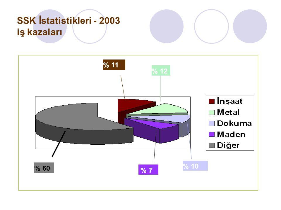 SSK İstatistikleri - 2003 iş kazaları