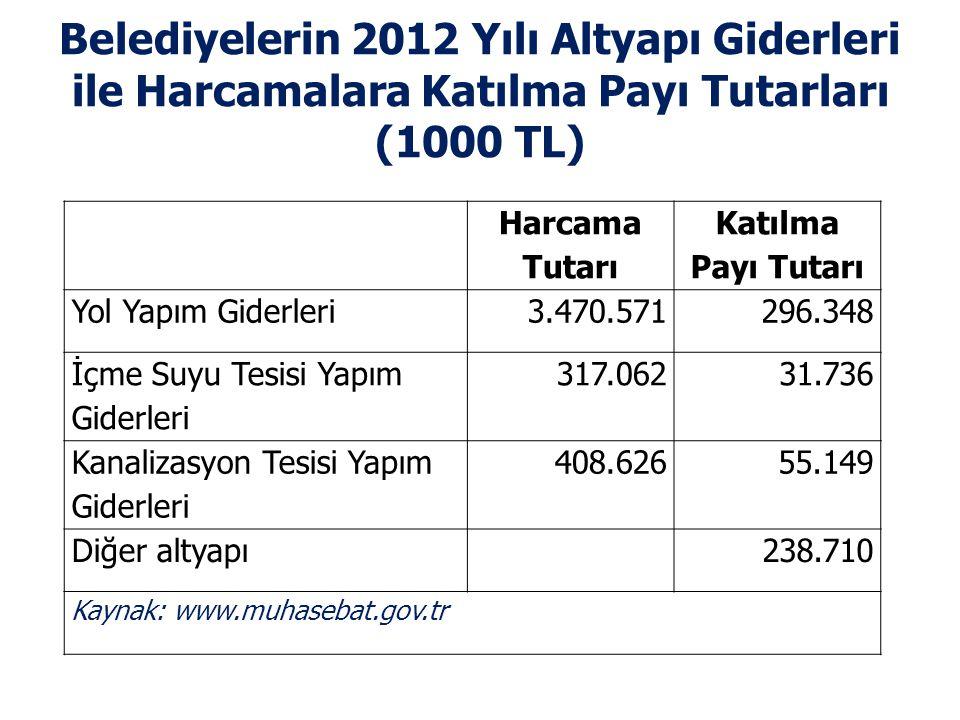 Belediyelerin 2012 Yılı Altyapı Giderleri ile Harcamalara Katılma Payı Tutarları (1000 TL)