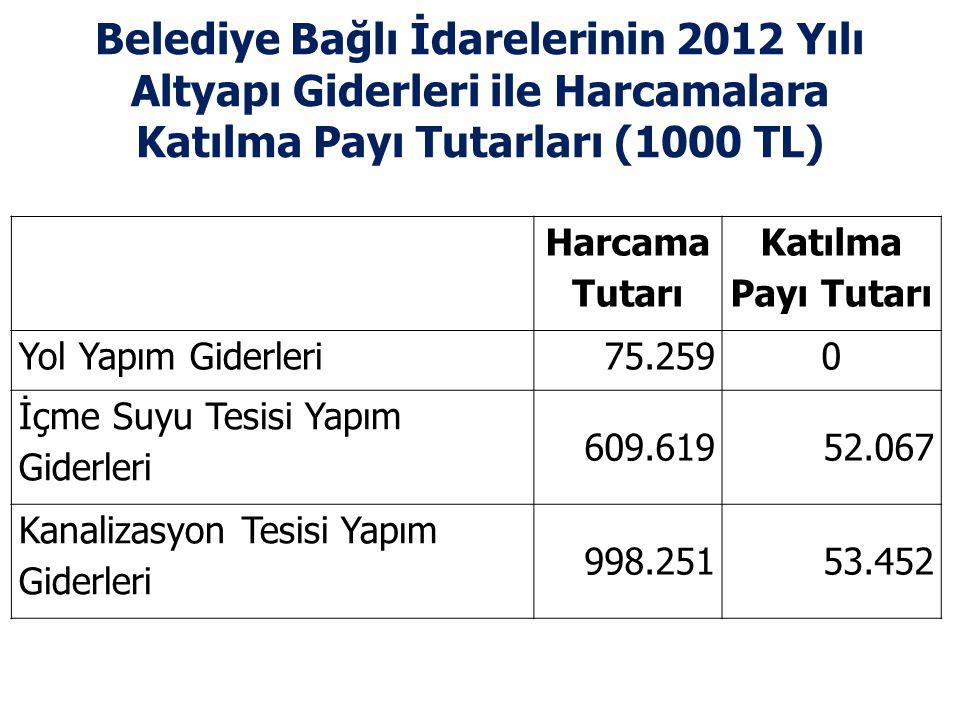Belediye Bağlı İdarelerinin 2012 Yılı Altyapı Giderleri ile Harcamalara Katılma Payı Tutarları (1000 TL)