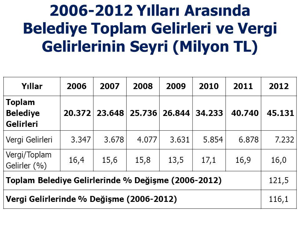 2006-2012 Yılları Arasında Belediye Toplam Gelirleri ve Vergi Gelirlerinin Seyri (Milyon TL)