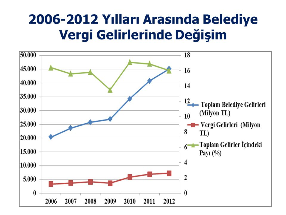 2006-2012 Yılları Arasında Belediye Vergi Gelirlerinde Değişim