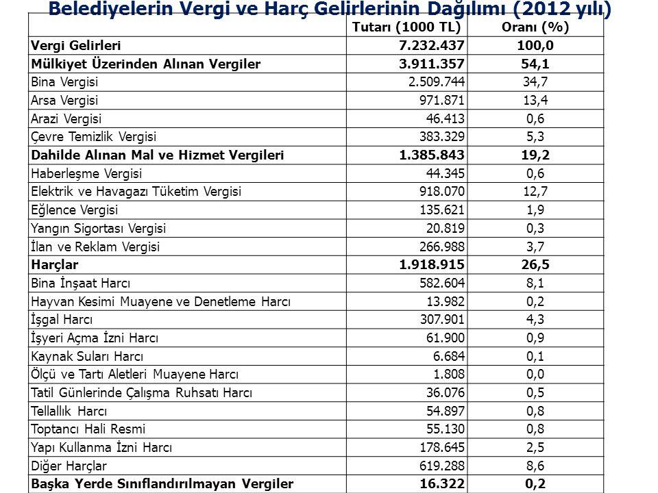 Belediyelerin Vergi ve Harç Gelirlerinin Dağılımı (2012 yılı)