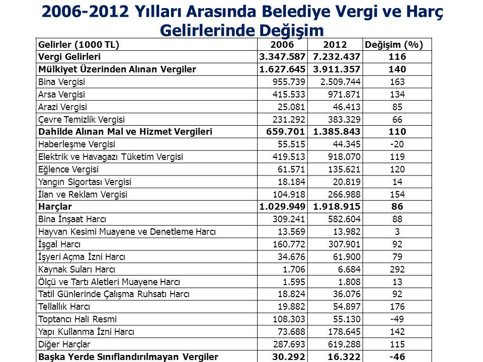 2006-2012 Yılları Arasında Belediye Vergi ve Harç Gelirlerinde Değişim