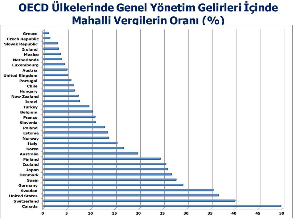 OECD Ülkelerinde Genel Yönetim Gelirleri İçinde Mahalli Vergilerin Oranı (%)