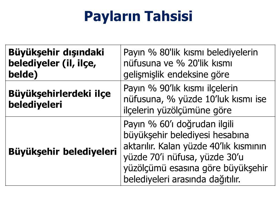 Payların Tahsisi Büyükşehir dışındaki belediyeler (il, ilçe, belde)