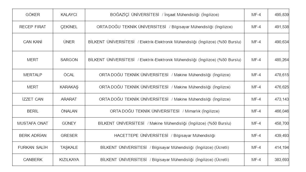 BOĞAZİÇİ ÜNİVERSİTESİ / İnşaat Mühendisliği (İngilizce) MF-4 495,839