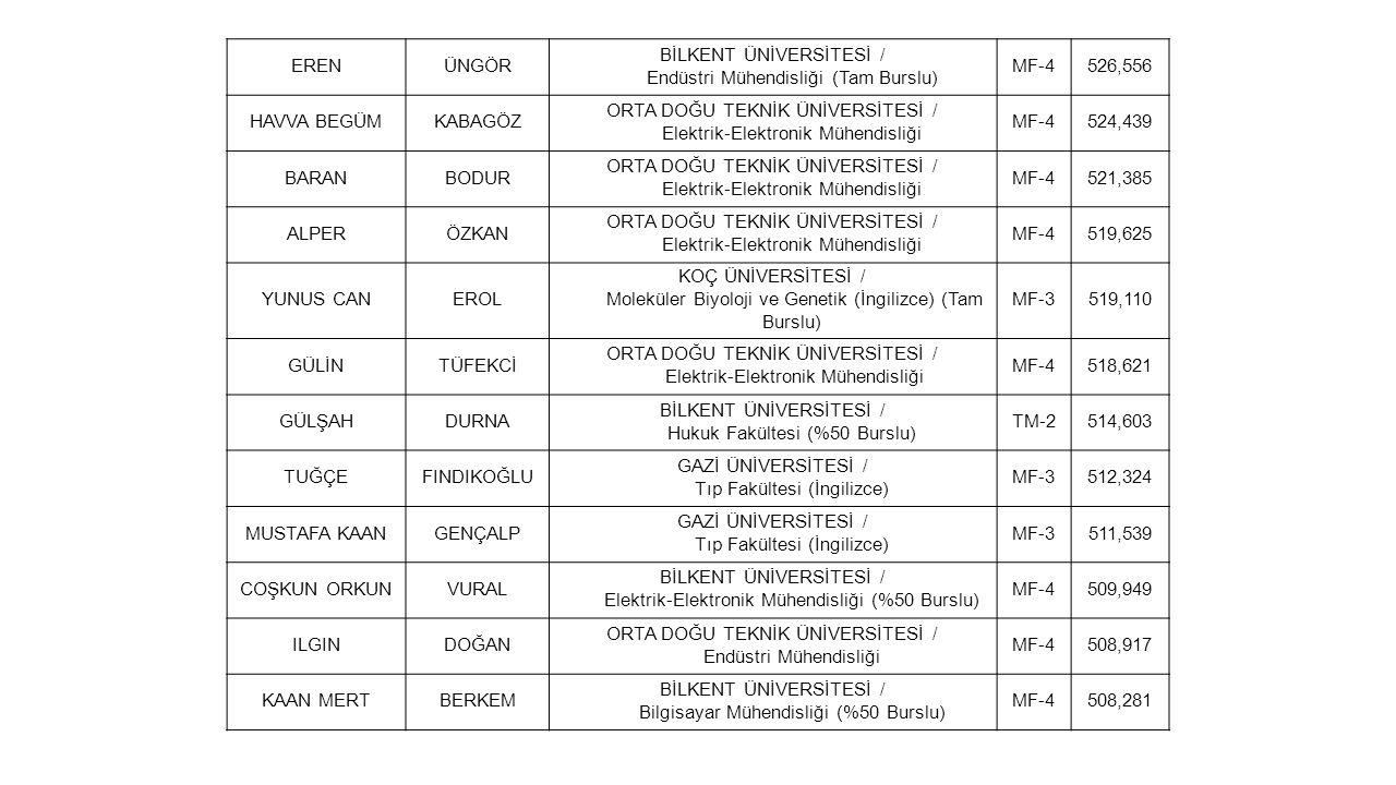 BİLKENT ÜNİVERSİTESİ / Endüstri Mühendisliği (Tam Burslu) MF-4 526,556