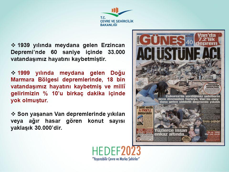 1939 yılında meydana gelen Erzincan Depremi'nde 60 saniye içinde 33