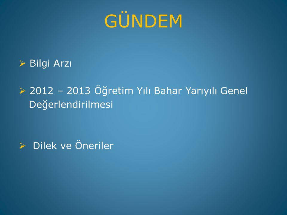 GÜNDEM Bilgi Arzı 2012 – 2013 Öğretim Yılı Bahar Yarıyılı Genel