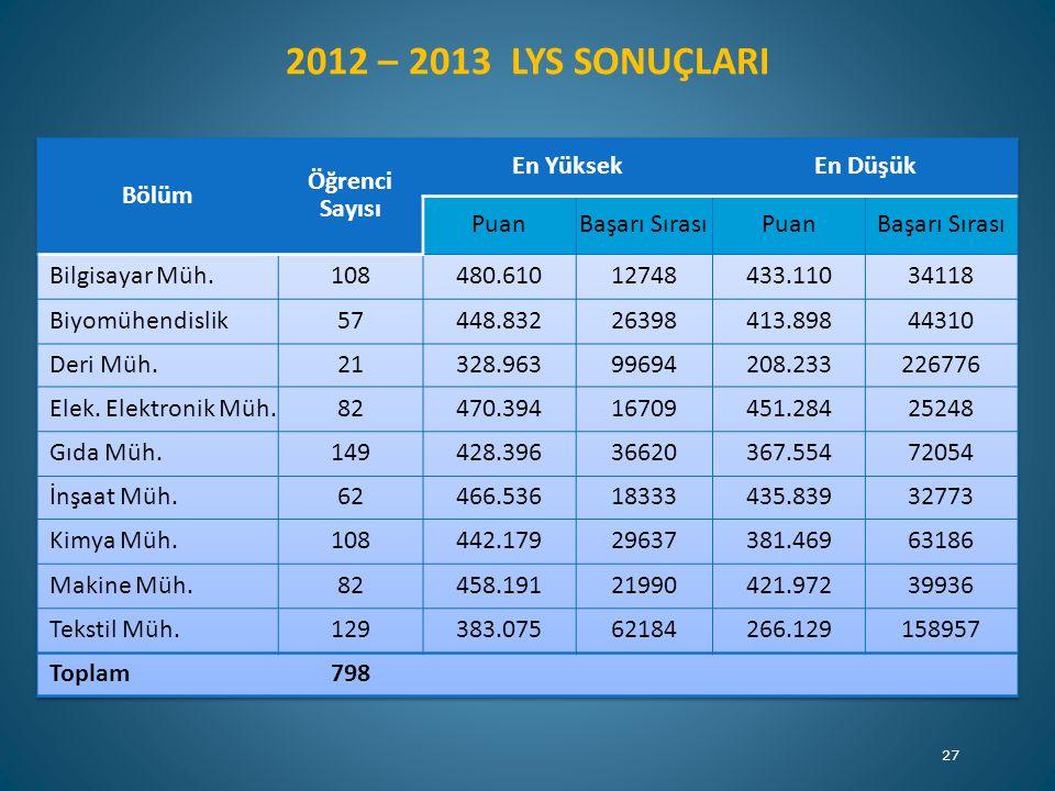 2012 – 2013 LYS SONUÇLARI Bölüm Öğrenci Sayısı En Yüksek En Düşük Puan