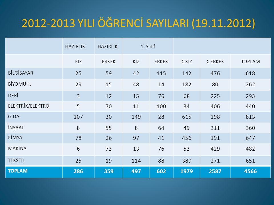 2012-2013 YILI ÖĞRENCİ SAYILARI (19.11.2012)
