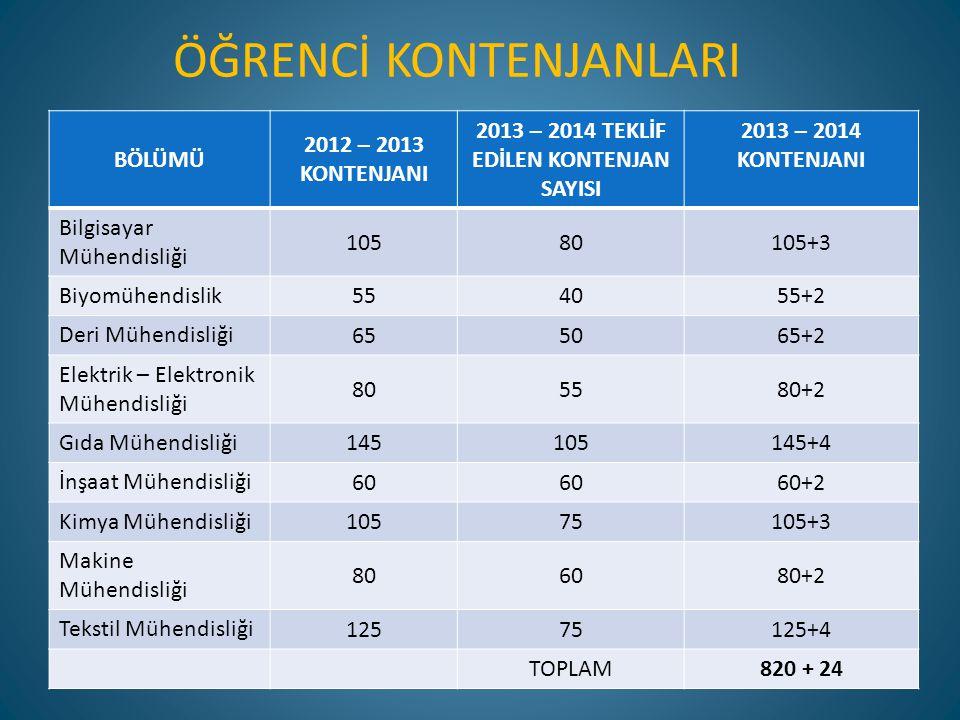 2013 – 2014 TEKLİF EDİLEN KONTENJAN SAYISI