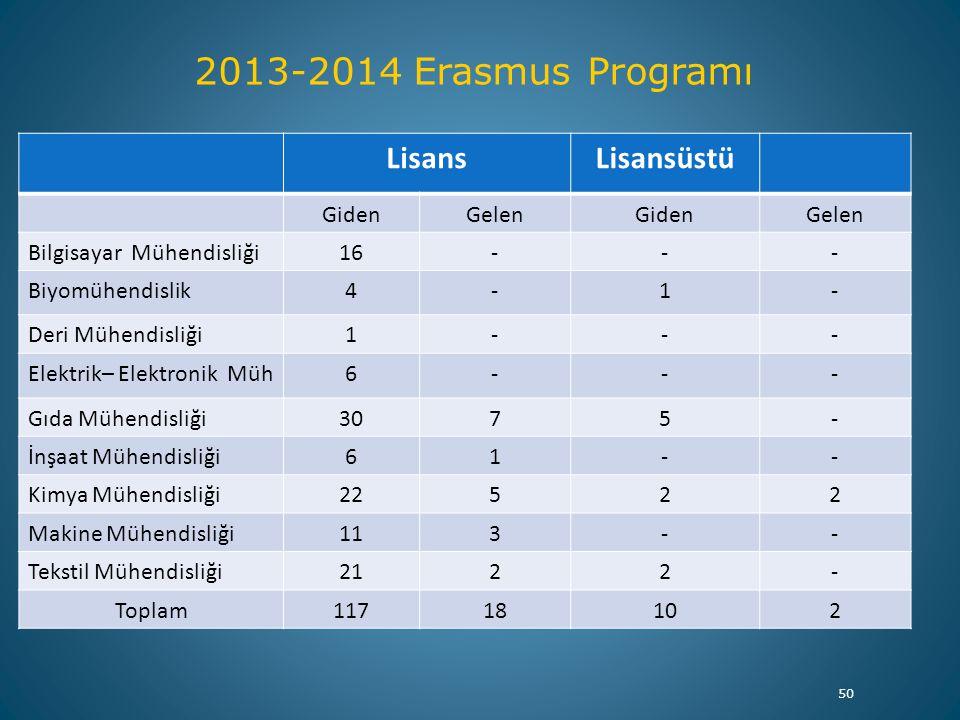 2013-2014 Erasmus Programı Lisans Lisansüstü Giden Gelen