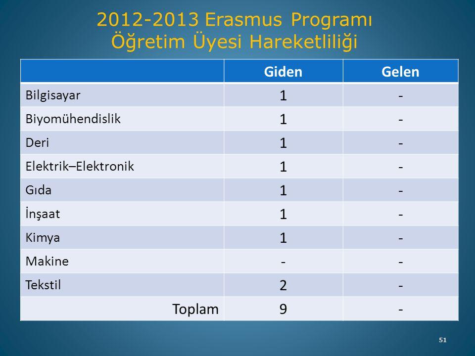 2012-2013 Erasmus Programı Öğretim Üyesi Hareketliliği