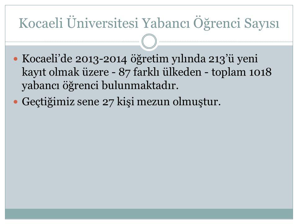 Kocaeli Üniversitesi Yabancı Öğrenci Sayısı