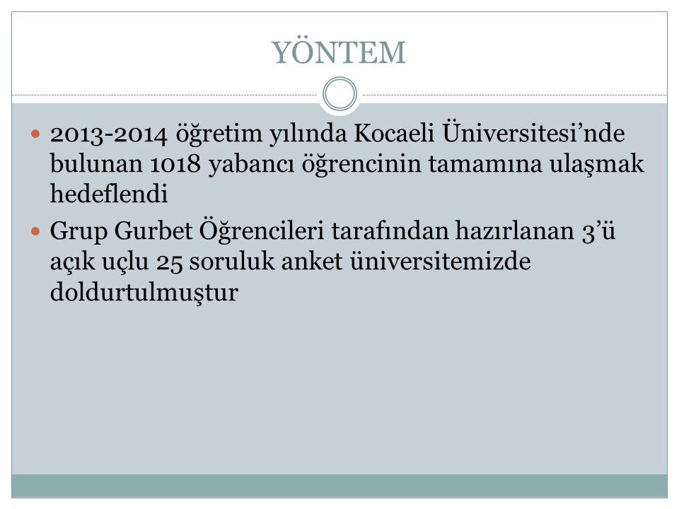 YÖNTEM 2013-2014 öğretim yılında Kocaeli Üniversitesi'nde bulunan 1018 yabancı öğrencinin tamamına ulaşmak hedeflendi.