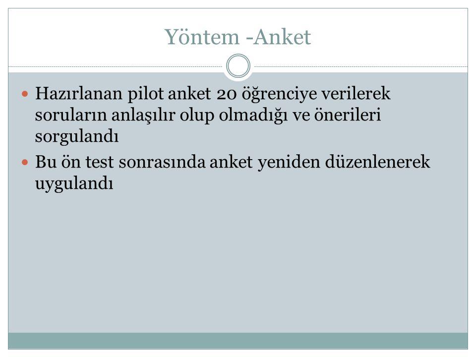 Yöntem -Anket Hazırlanan pilot anket 20 öğrenciye verilerek soruların anlaşılır olup olmadığı ve önerileri sorgulandı.