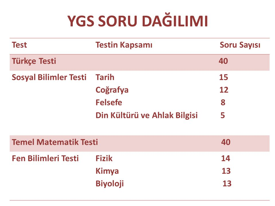 YGS SORU DAĞILIMI Test Testin Kapsamı Soru Sayısı Türkçe Testi 40