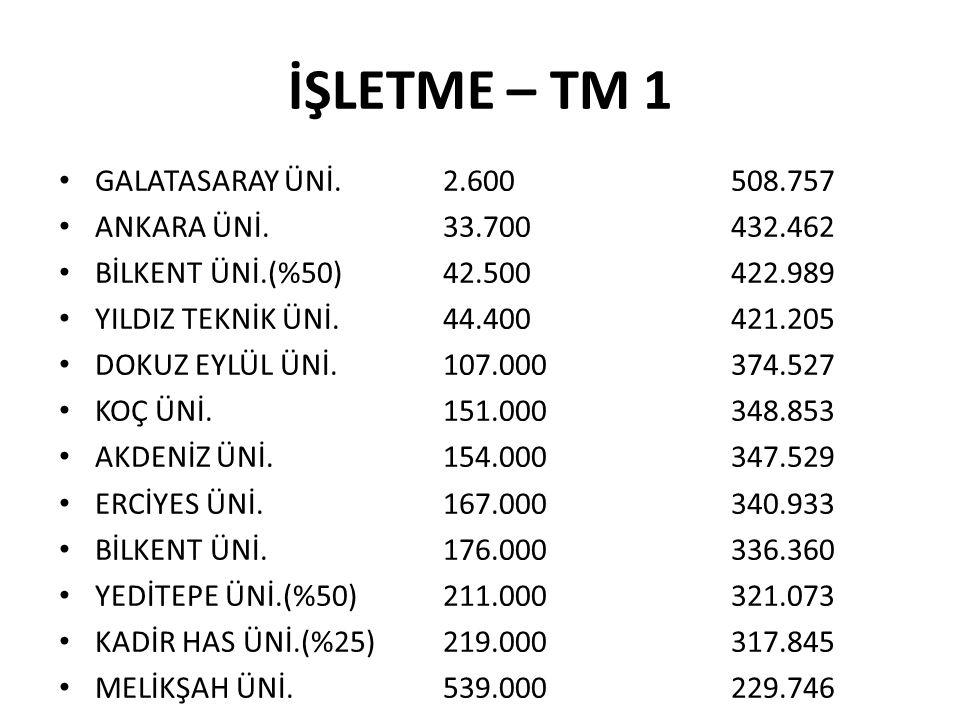 İŞLETME – TM 1 GALATASARAY ÜNİ. 2.600 508.757