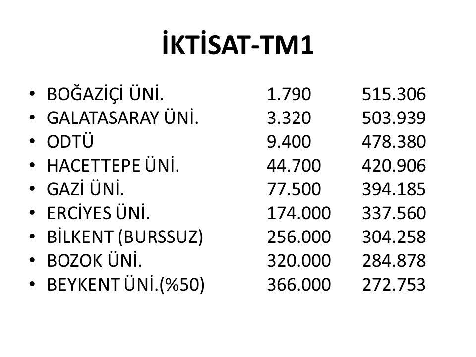 İKTİSAT-TM1 BOĞAZİÇİ ÜNİ. 1.790 515.306 GALATASARAY ÜNİ. 3.320 503.939