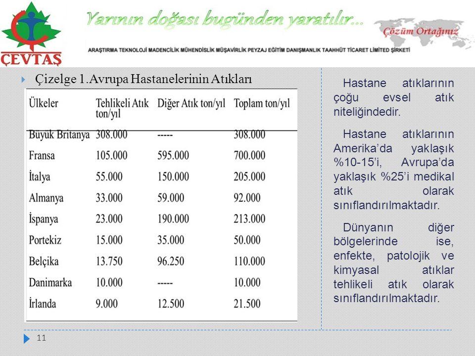 Çizelge 1.Avrupa Hastanelerinin Atıkları