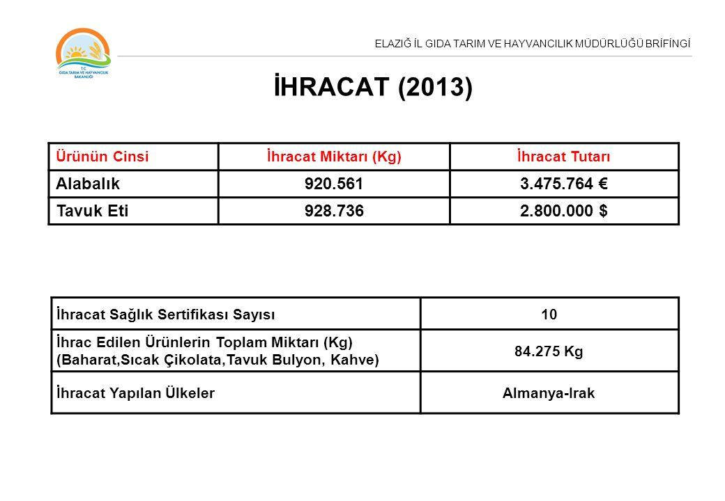 İHRACAT (2013) Alabalık 920.561 3.475.764 € Tavuk Eti 928.736