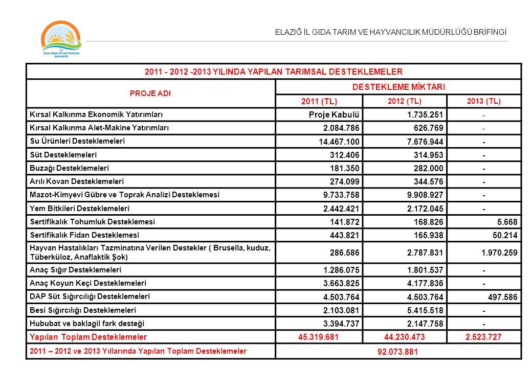 2011 - 2012 -2013 YILINDA YAPILAN TARIMSAL DESTEKLEMELER