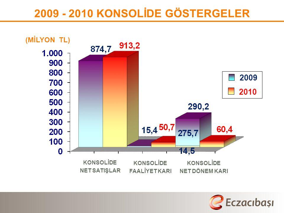 2009 - 2010 KONSOLİDE GÖSTERGELER
