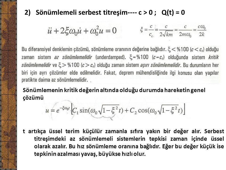 2) Sönümlemeli serbest titreşim---- c > 0 ; Q(t) = 0