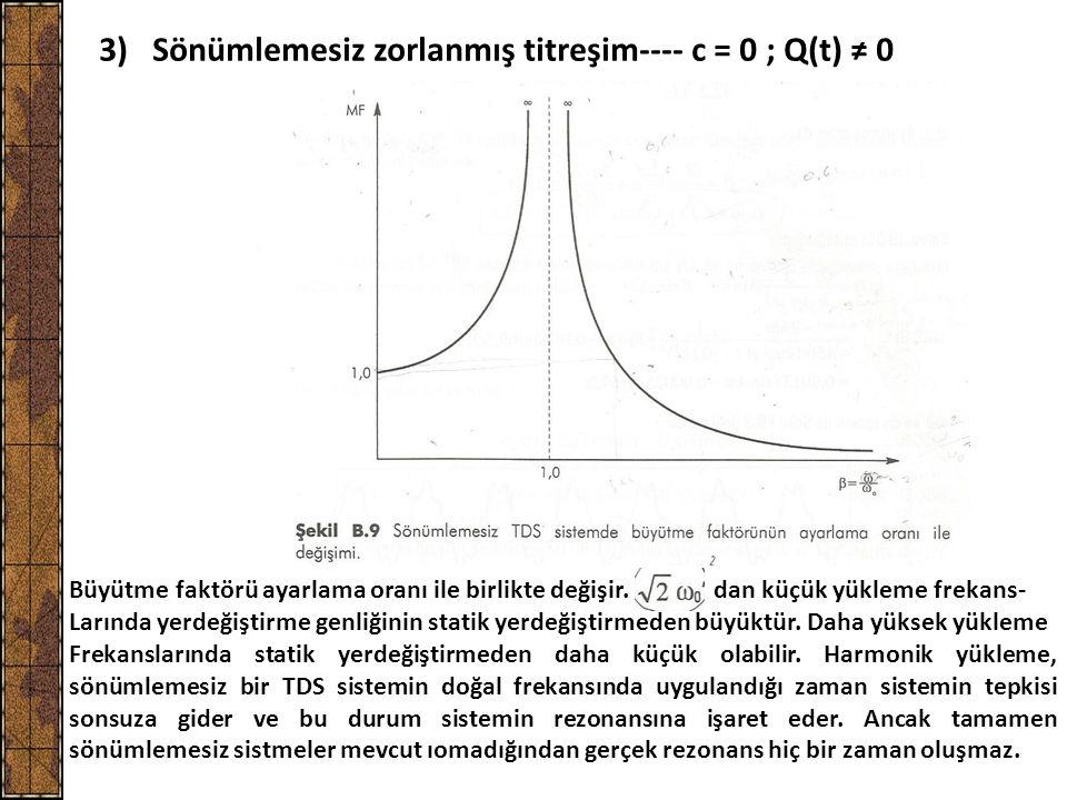 3) Sönümlemesiz zorlanmış titreşim---- c = 0 ; Q(t) ≠ 0