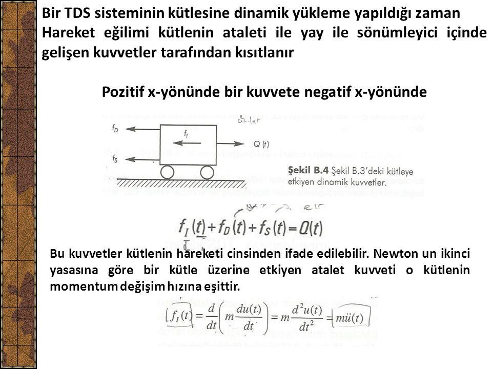 Pozitif x-yönünde bir kuvvete negatif x-yönünde