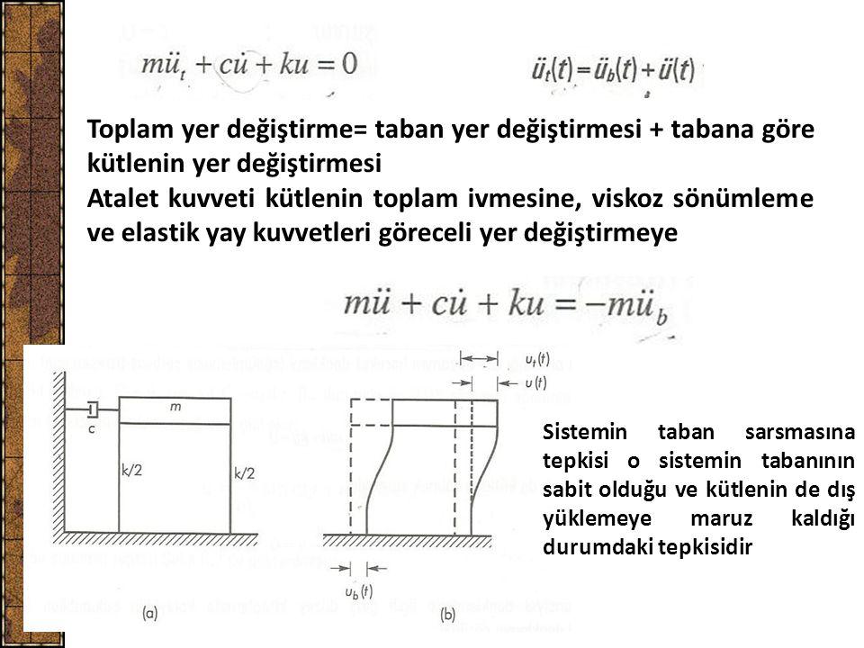 Toplam yer değiştirme= taban yer değiştirmesi + tabana göre kütlenin yer değiştirmesi