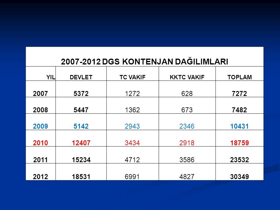 2007-2012 DGS KONTENJAN DAĞILIMLARI