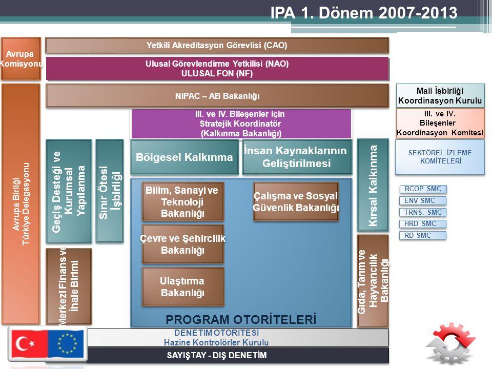 IPA 1. Dönem 2007-2013 PROGRAM OTORİTELERİ İnsan Kaynaklarının