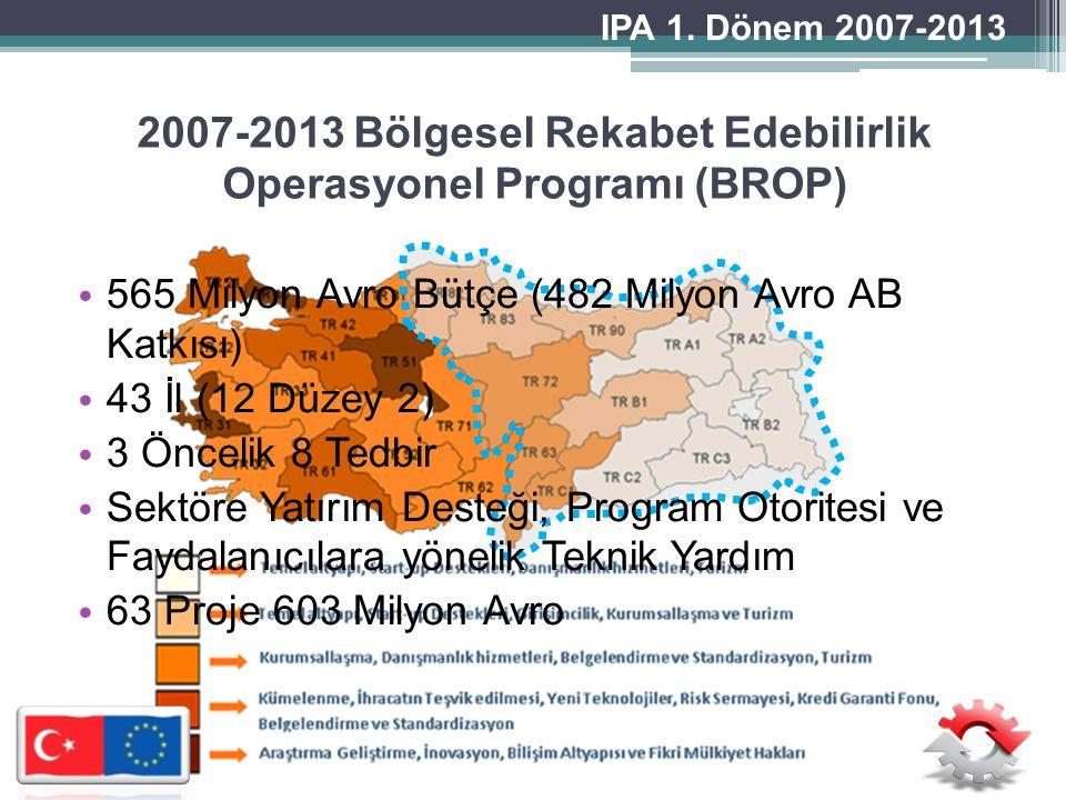 2007-2013 Bölgesel Rekabet Edebilirlik Operasyonel Programı (BROP)