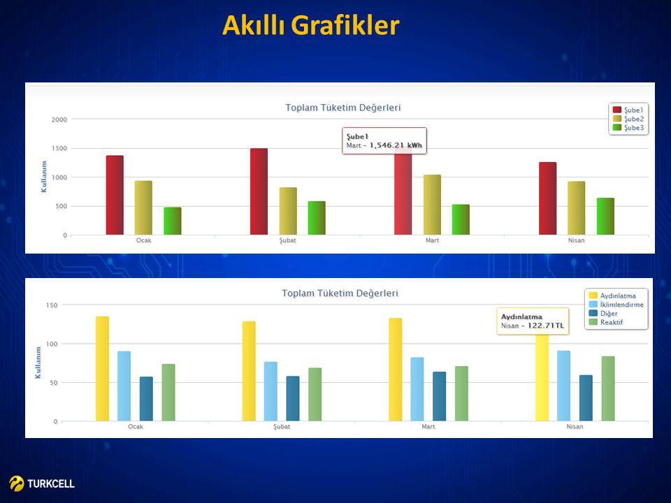 Akıllı Grafikler