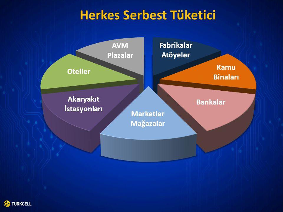 Herkes Serbest Tüketici