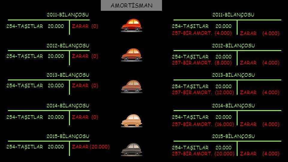 AMORTİSMAN 2011-BİLANÇOSU 2011-BİLANÇOSU 254-TAŞITLAR 20.000 ZARAR (0)